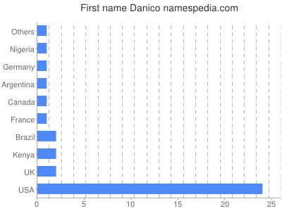 Given name Danico