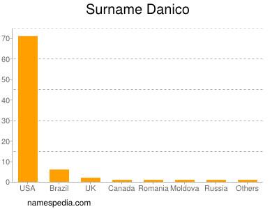Surname Danico