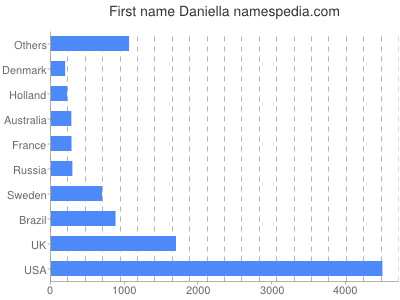 Given name Daniella