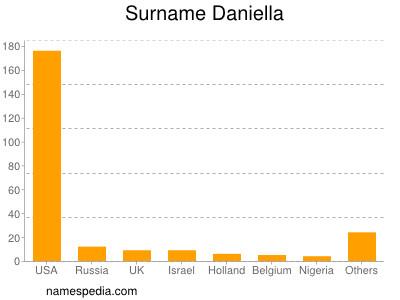 Surname Daniella