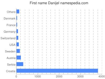 Given name Danijel