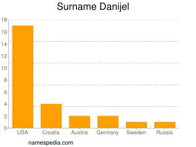 Surname Danijel