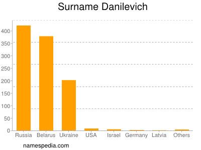 Surname Danilevich