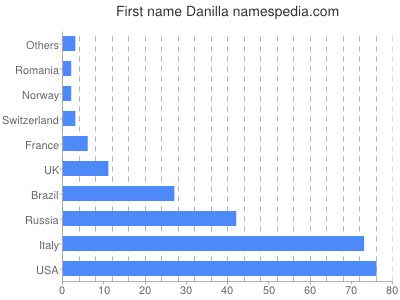 Given name Danilla