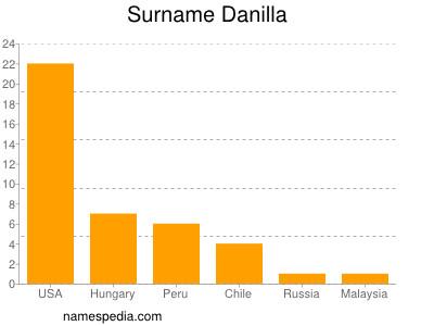 Surname Danilla