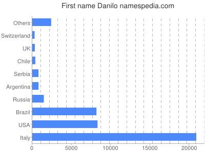 Given name Danilo
