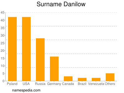 Surname Danilow