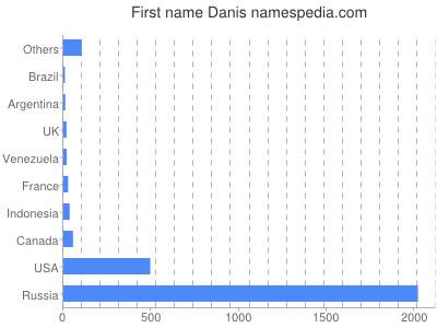 Given name Danis