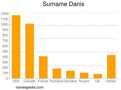 Surname Danis