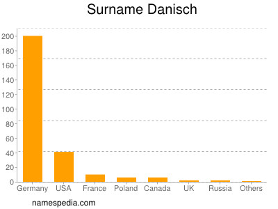 Surname Danisch