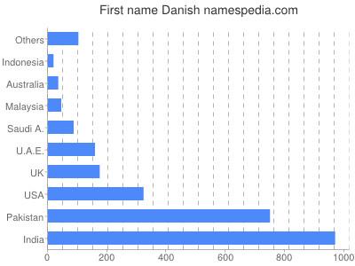 Given name Danish