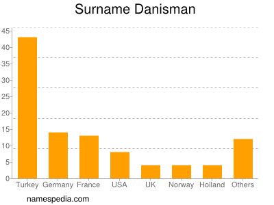Surname Danisman