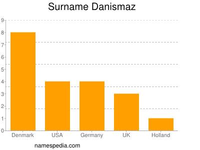 Surname Danismaz
