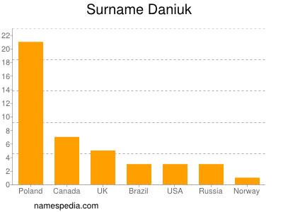 Surname Daniuk