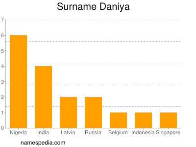 Surname Daniya