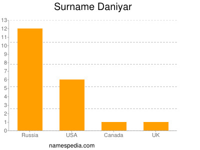 Surname Daniyar
