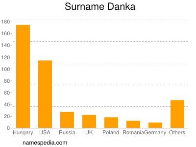 Surname Danka