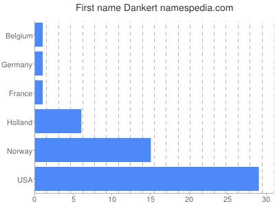 Given name Dankert