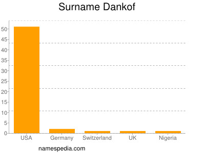 Surname Dankof