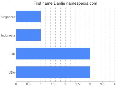 Given name Danlie