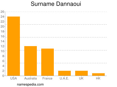 Surname Dannaoui