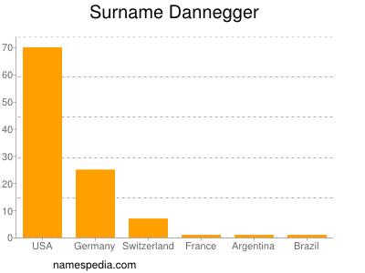 Surname Dannegger