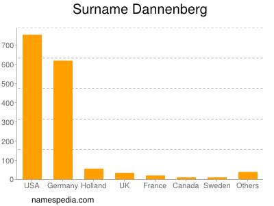Surname Dannenberg