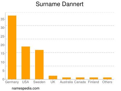 Surname Dannert