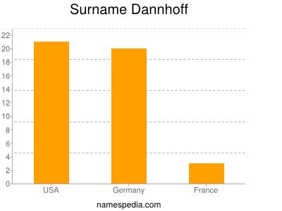 Surname Dannhoff