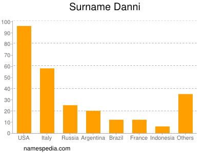 Surname Danni
