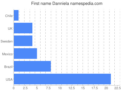 Given name Danniela