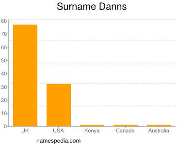 Surname Danns