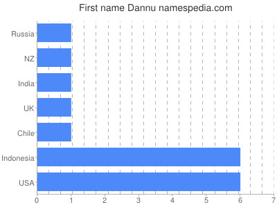 Given name Dannu