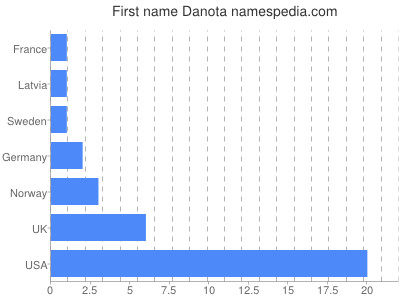 Given name Danota