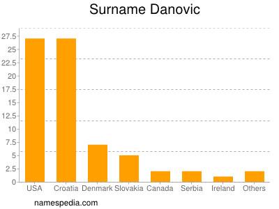Surname Danovic