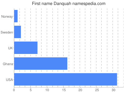 Given name Danquah