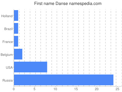 Given name Danse