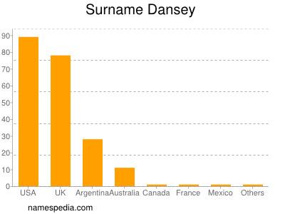 Surname Dansey