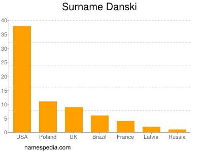 Surname Danski