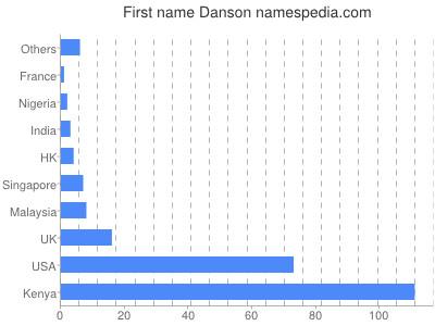 Given name Danson