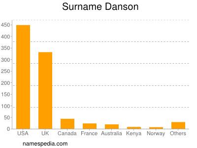 Surname Danson