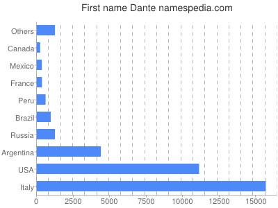 Given name Dante
