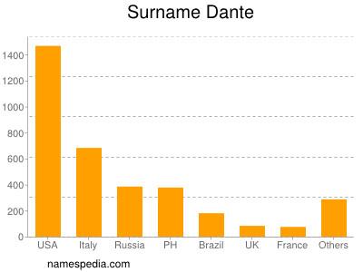 Surname Dante