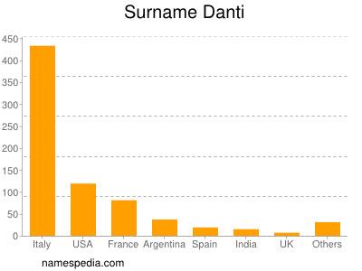 Surname Danti