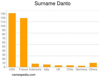 Surname Danto