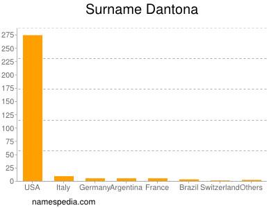 Surname Dantona