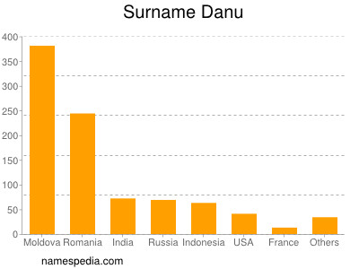 Surname Danu