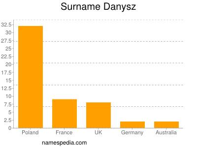 Surname Danysz