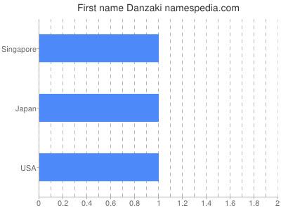 Given name Danzaki