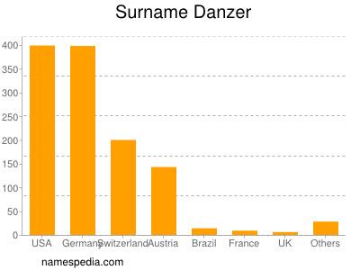 Surname Danzer